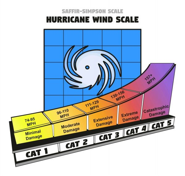 hurricane catagory scale