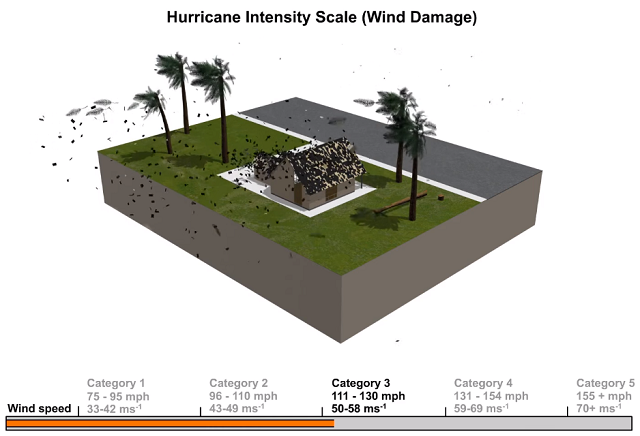 saffir simpson hurricane wind scale